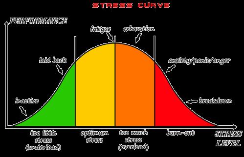 stresscurve